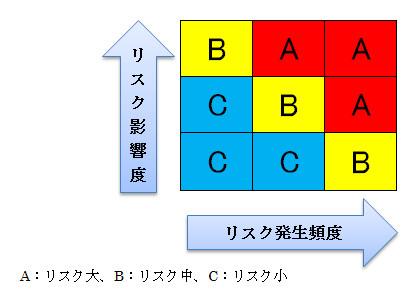 品質管理図