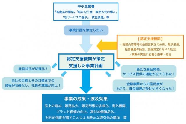 認定支援機関活用のメリット図