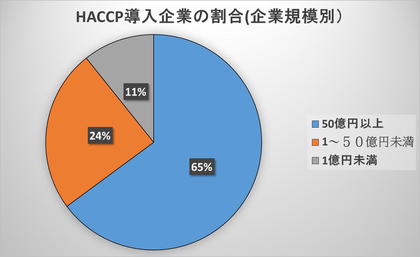 HACCP導入企業割合